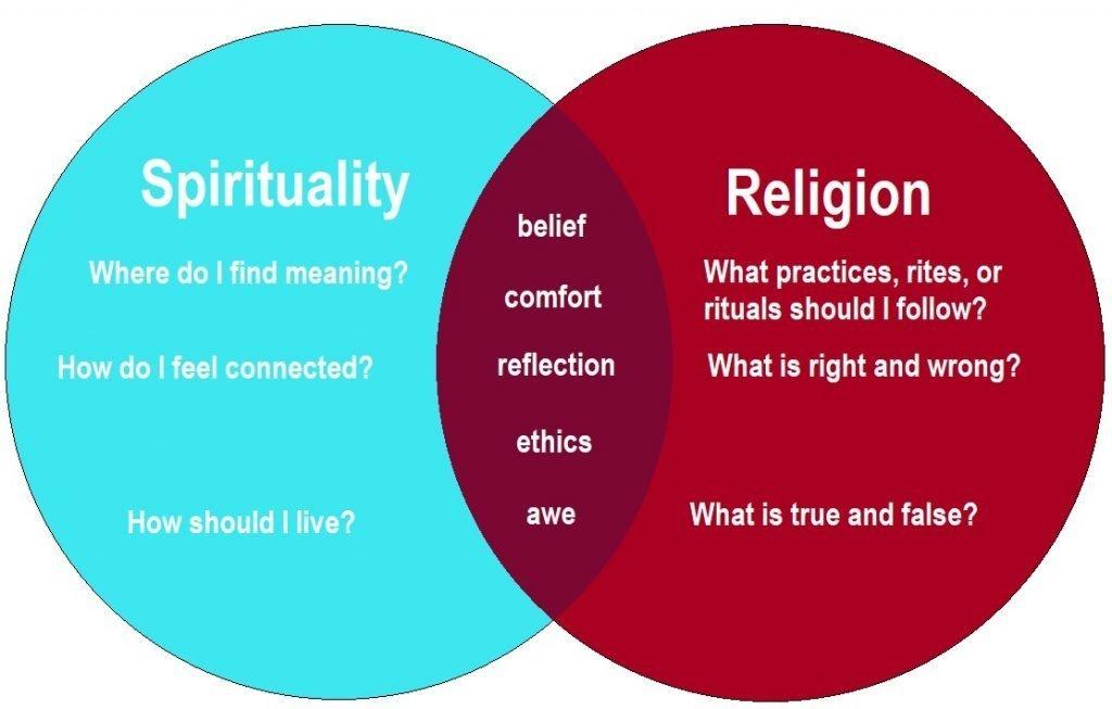 Spirituality-vs-Religion